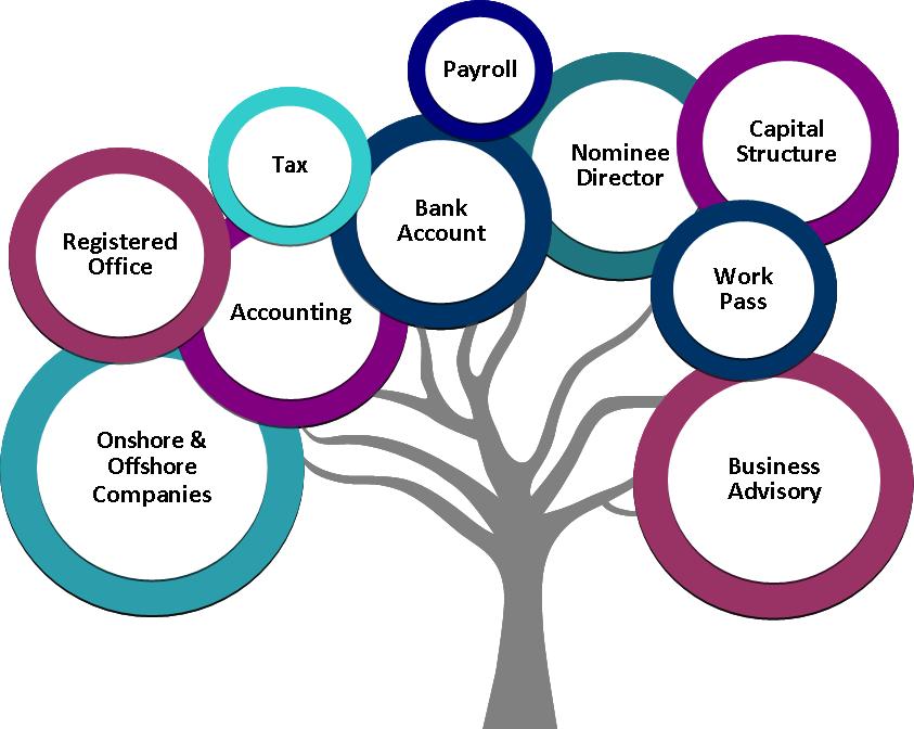 Corporate Services Diagram